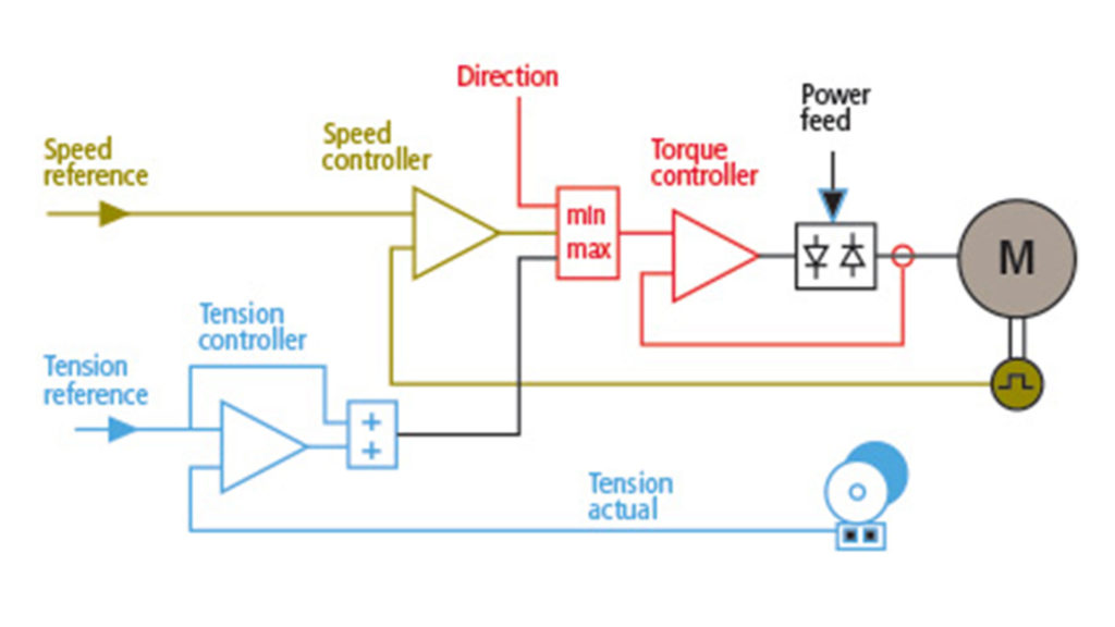 tension-controlled-center-drive