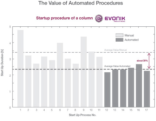 Figure 4. Each time Evonik restarted the unit, operators charted the time necessary to reach stable production, which ranged from 2.5 to almost 5 hours. Once the procedure was automated, quick and consistent startups became routine.
