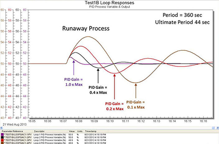 vessel-control-loops-runaway-process