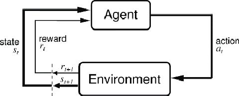 Nishesh-Agent Environment Interaction