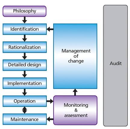 alarm-management-process-life-cycle-model