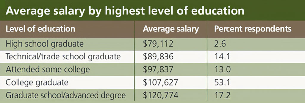 salary-survey-process-industries-by-highest-level-education-2014