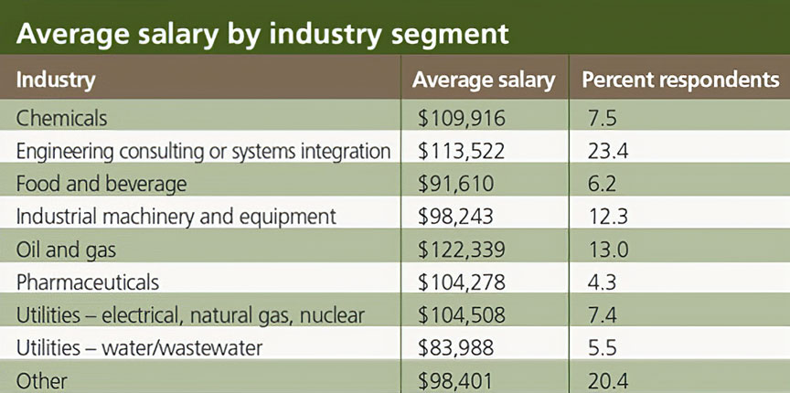 salary-survey-process-industries-by-industry-segment-2014