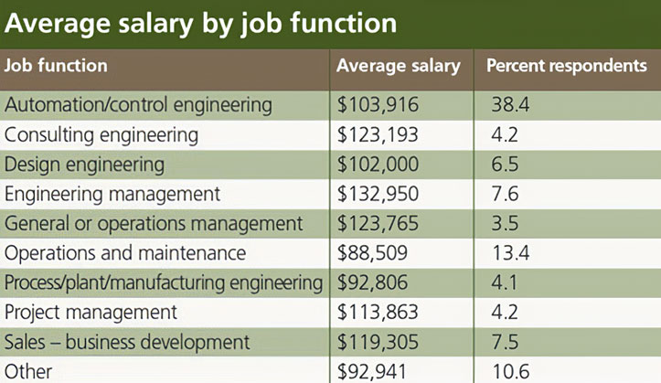 salary-survey-process-industries-by-job-function-2014