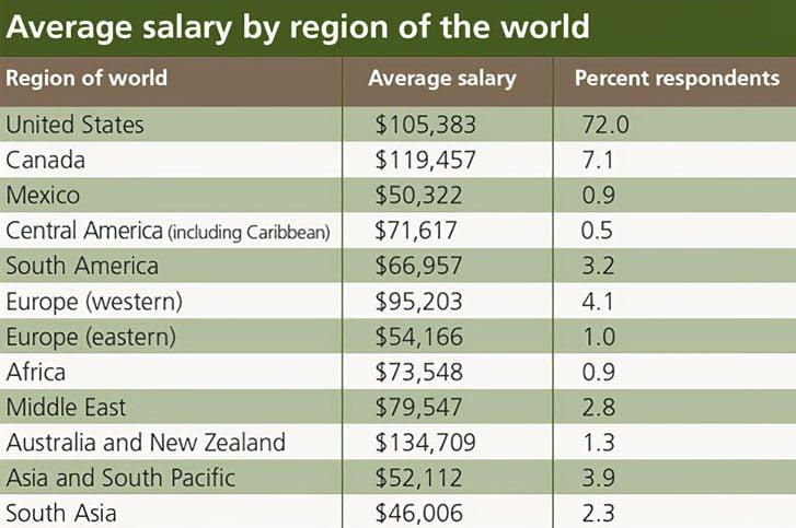 salary-survey-process-industries-by-region-global-worldwide-2014