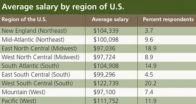 salary-survey-process-industries-by-region-united-states-2014