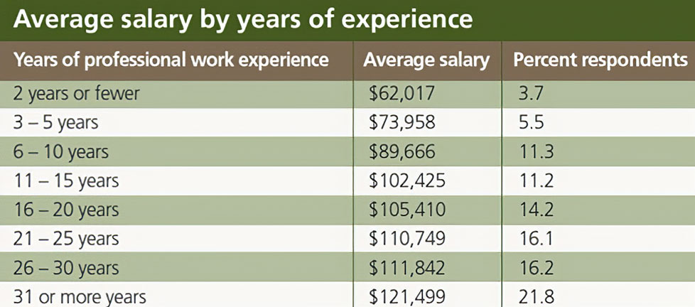 salary-survey-process-industries-by-year-experience-2014