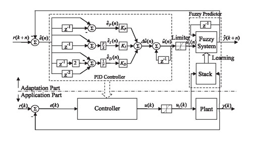 Fuzzy Model Based Adaptive Pid Controller Design For Nonlinear And Uncertain Processes